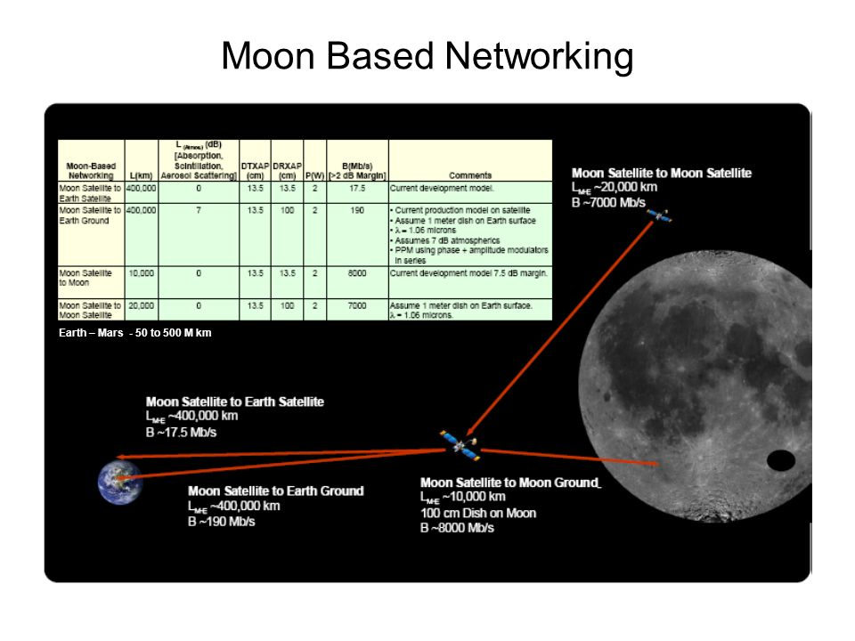 Moon Based Networking Earth – Mars - 50 to 500 M km
