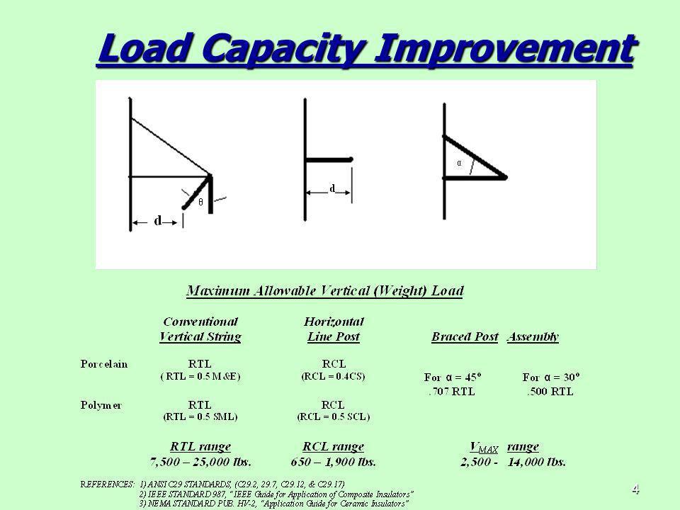 Load Capacity Improvement