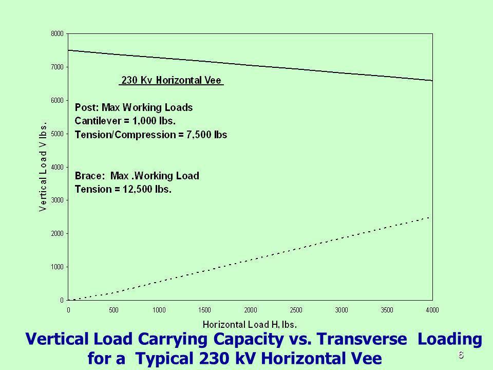 Vertical Load Carrying Capacity vs. Transverse Loading