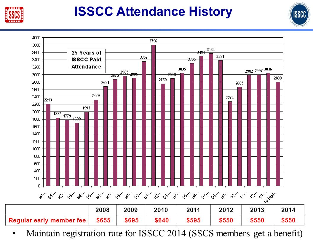 ISSCC Attendance History