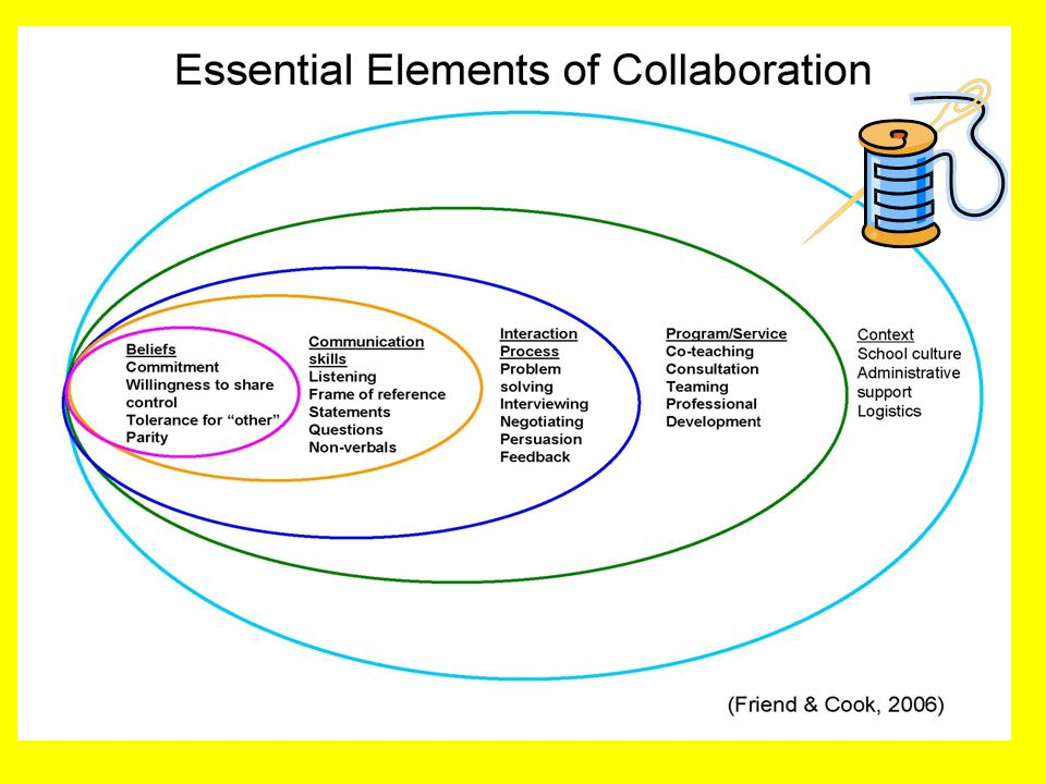 Collaborative Teaching Benefits ~ How does this picture relate to collaboration ppt download