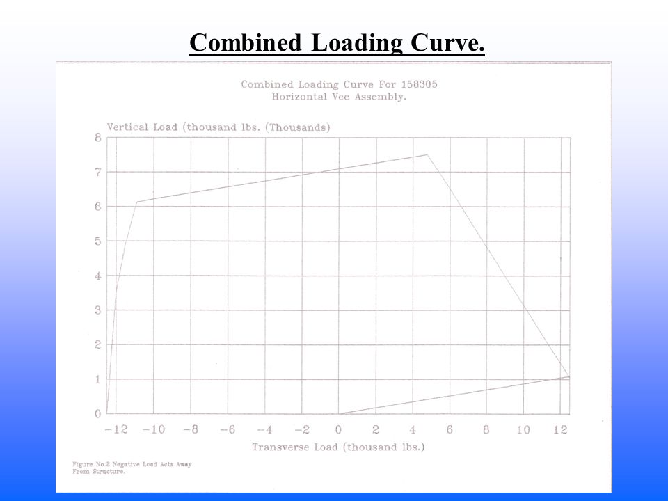 Combined Loading Curve.