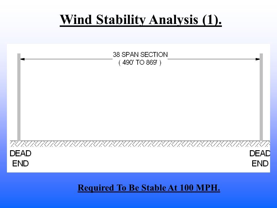 Wind Stability Analysis (1). Required To Be Stable At 100 MPH.