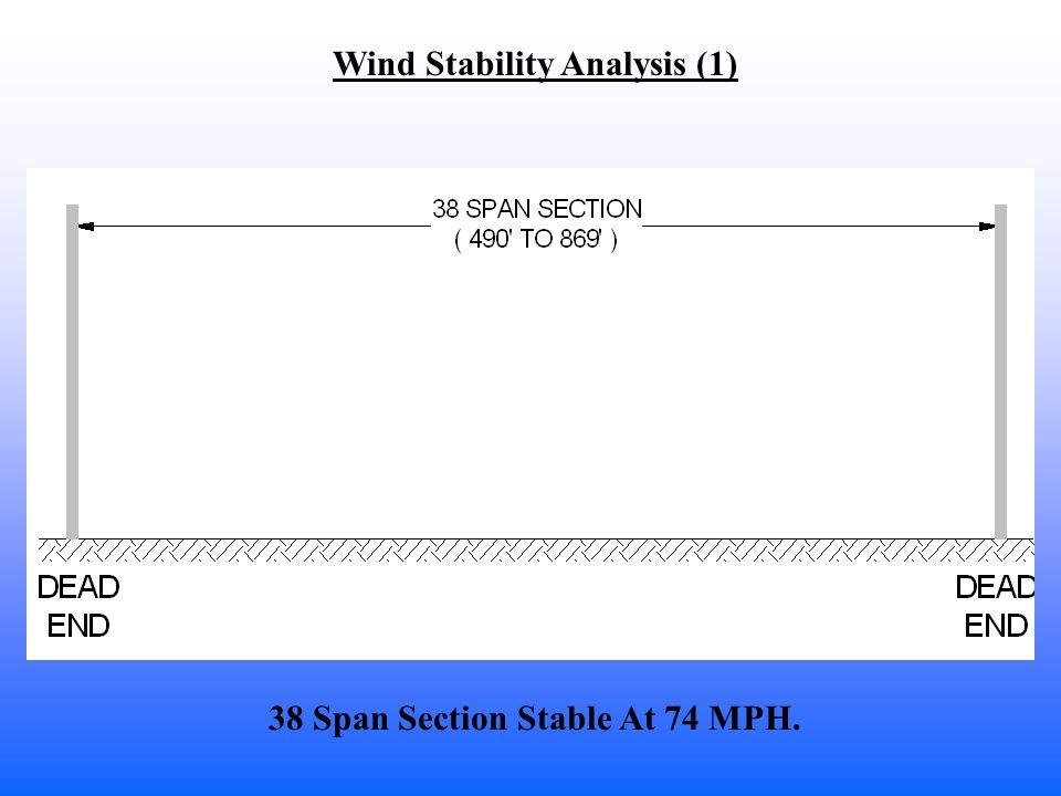 Wind Stability Analysis (1) 38 Span Section Stable At 74 MPH.