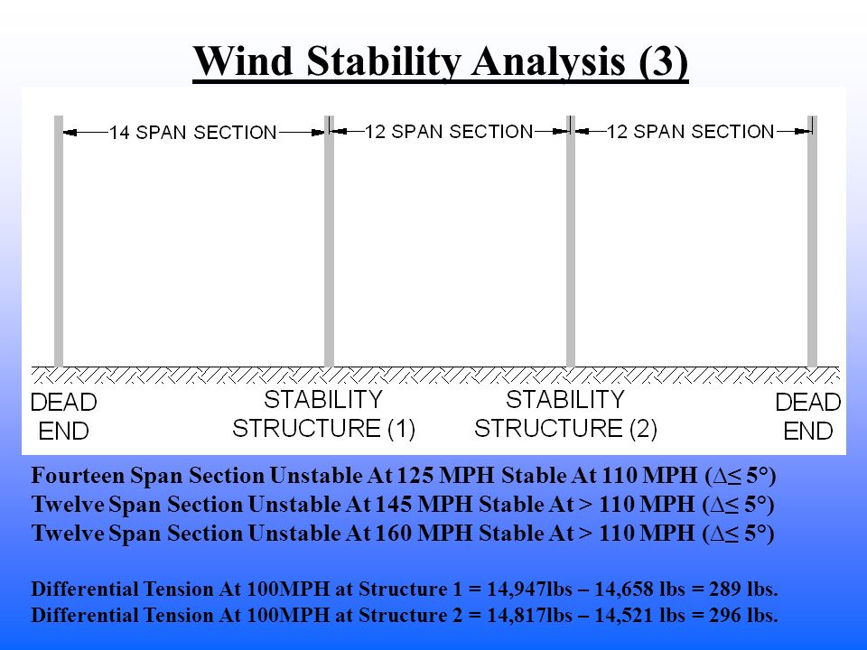 Wind Stability Analysis (3)