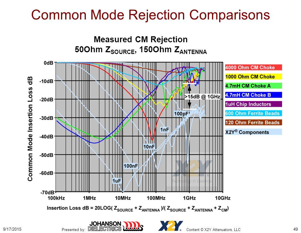 common mode rejection ratio pdf