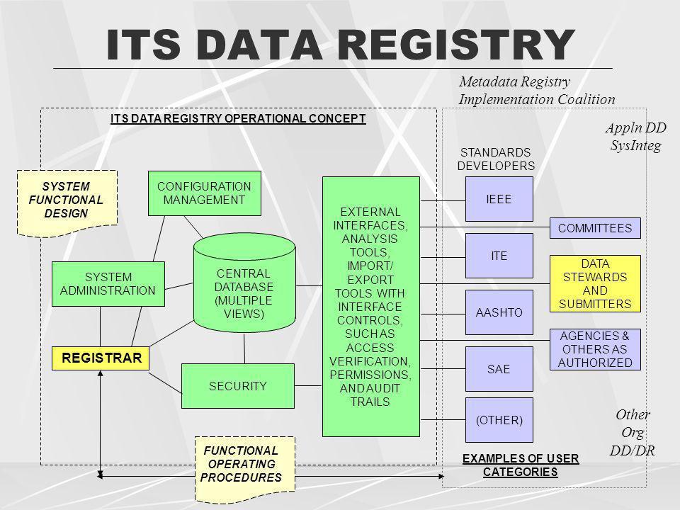 ITS DATA REGISTRY Metadata Registry Implementation Coalition Appln DD