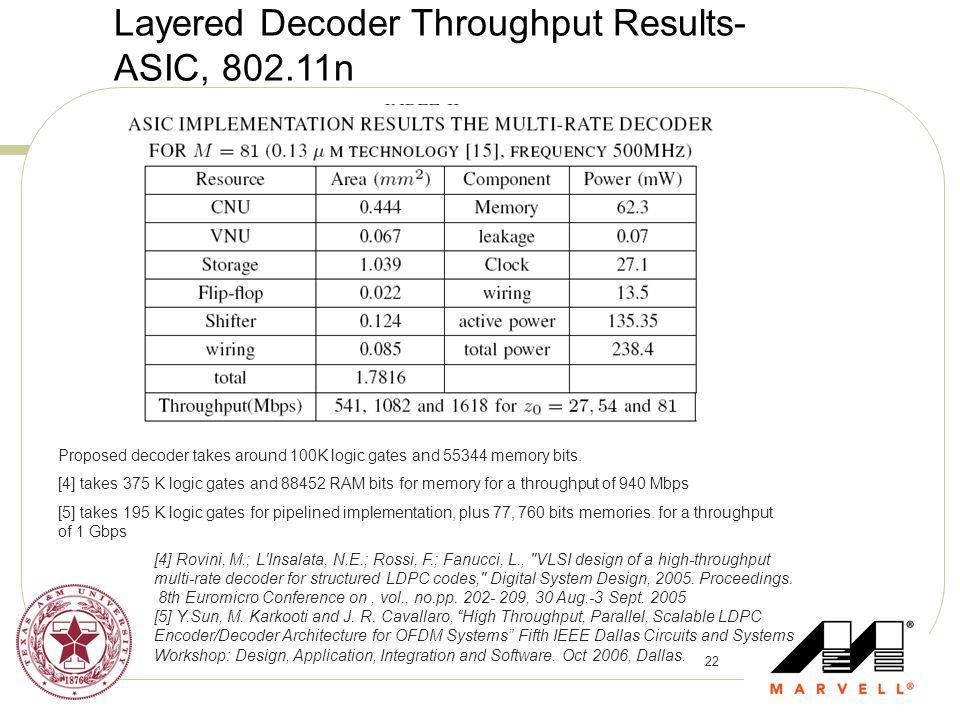Layered Decoder Throughput Results-ASIC, 802.11n