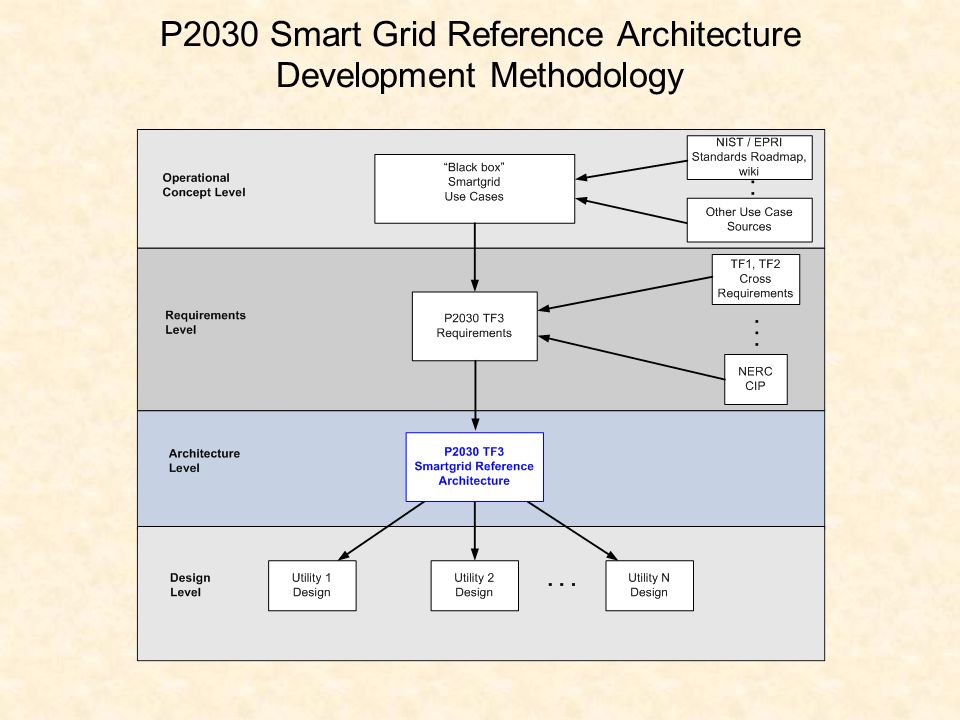 P2030 Smart Grid Reference Architecture Development Methodology