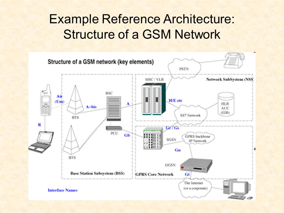 Example Reference Architecture: Structure of a GSM Network