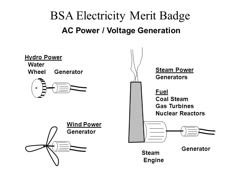 AC Power / Voltage Generation