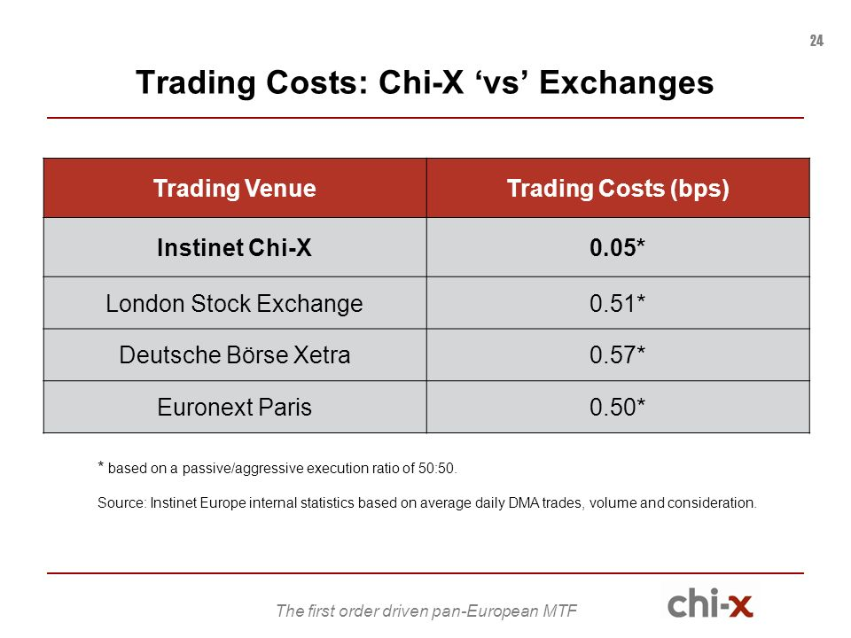 Chi-x trading system