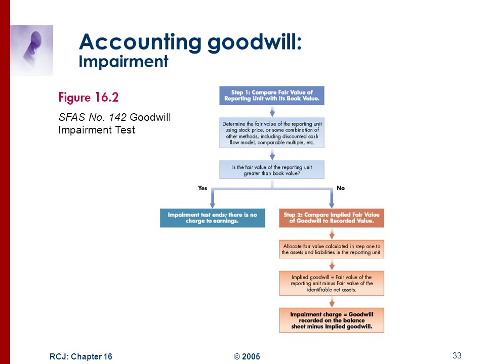 Goodwill (accounting)