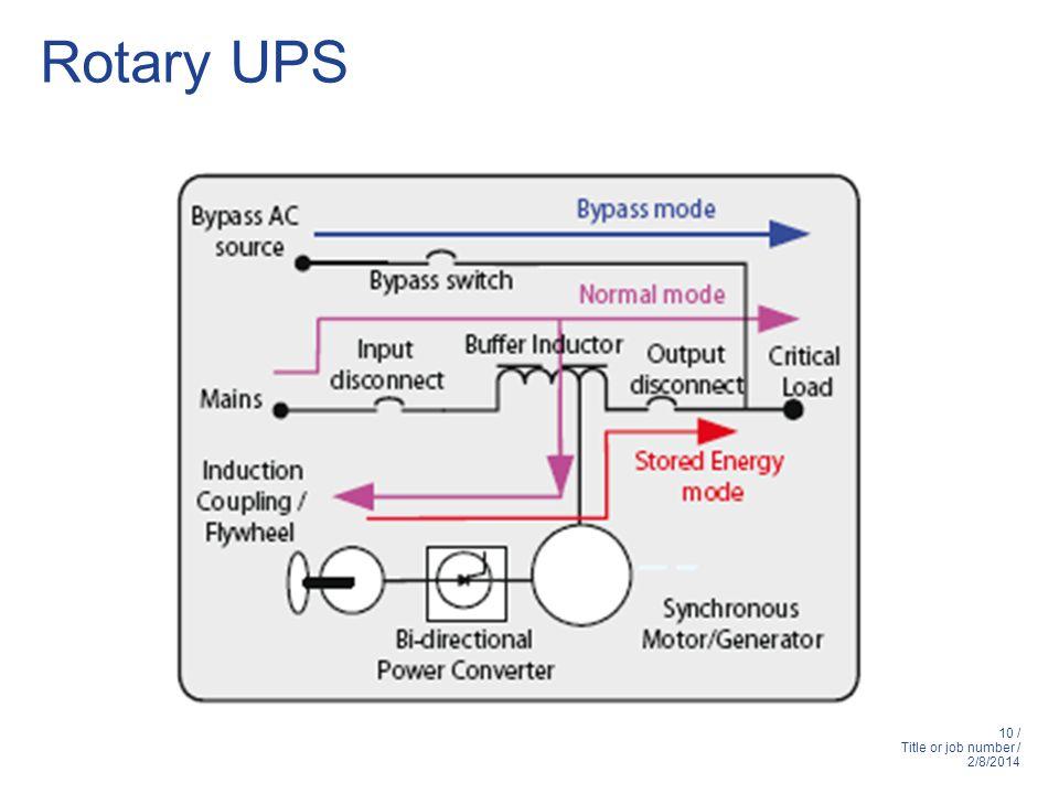 Rotary UPS