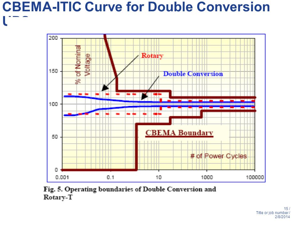 CBEMA-ITIC Curve for Double Conversion UPS