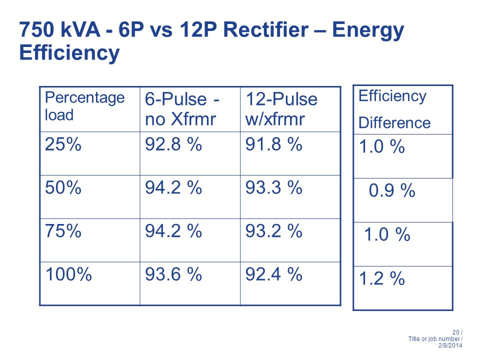 750 kVA - 6P vs 12P Rectifier – Energy Efficiency