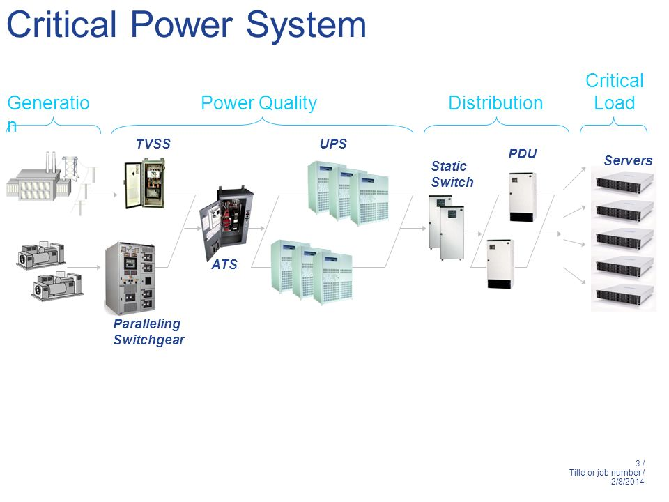 Critical Power System Critical Load Generation Power Quality