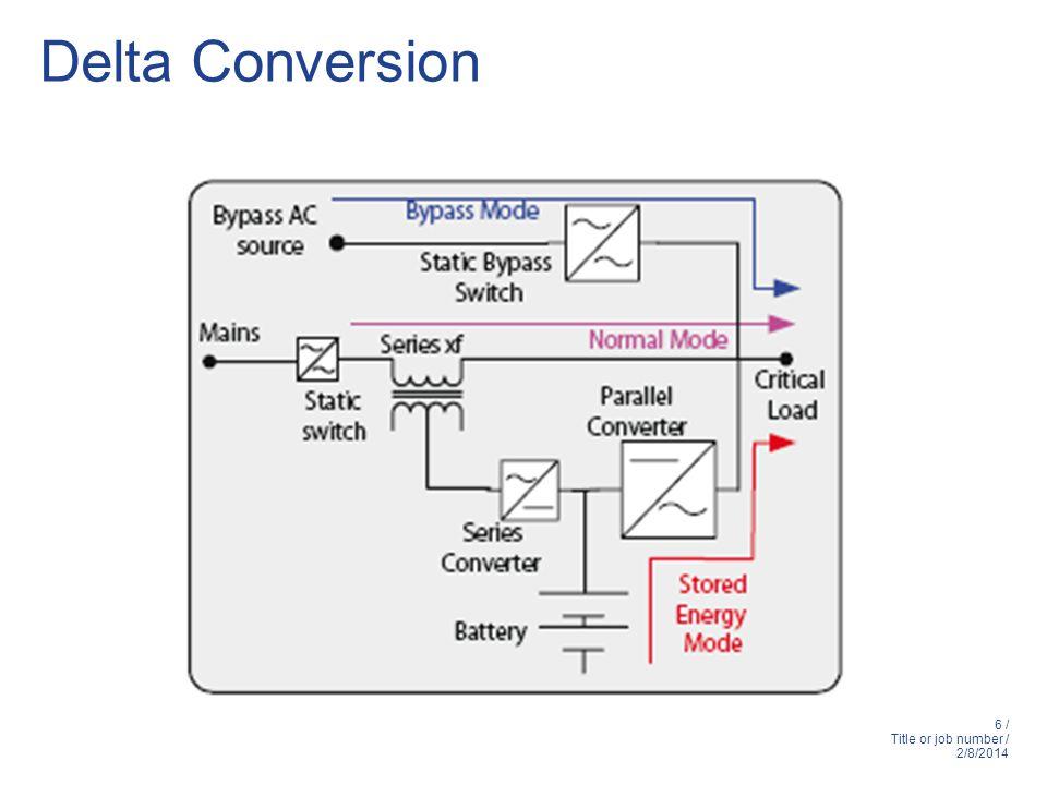 Delta Conversion
