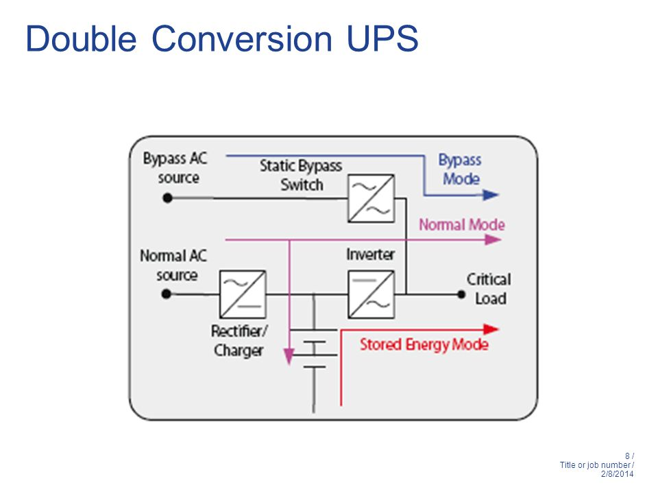 Double Conversion UPS