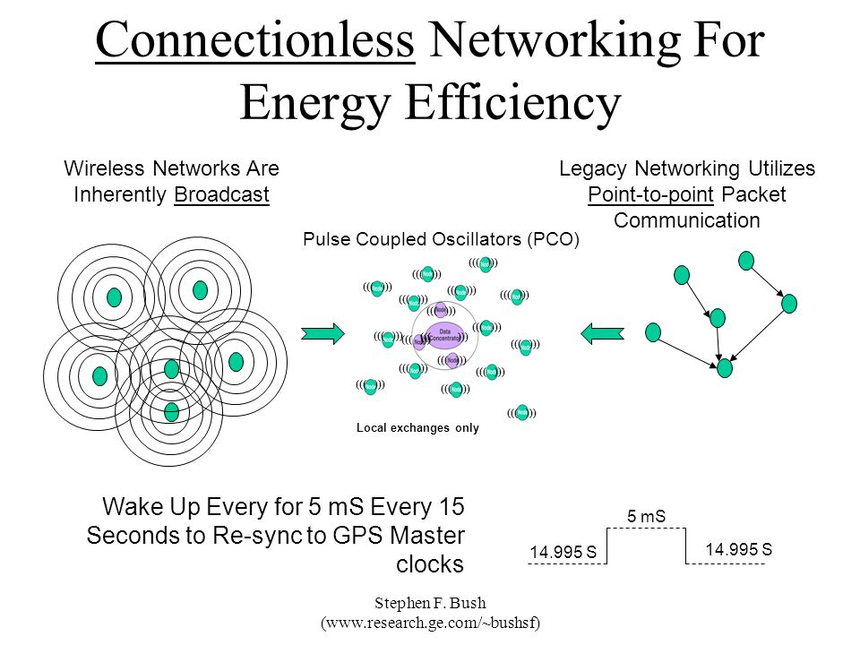 Connectionless Networking For Energy Efficiency