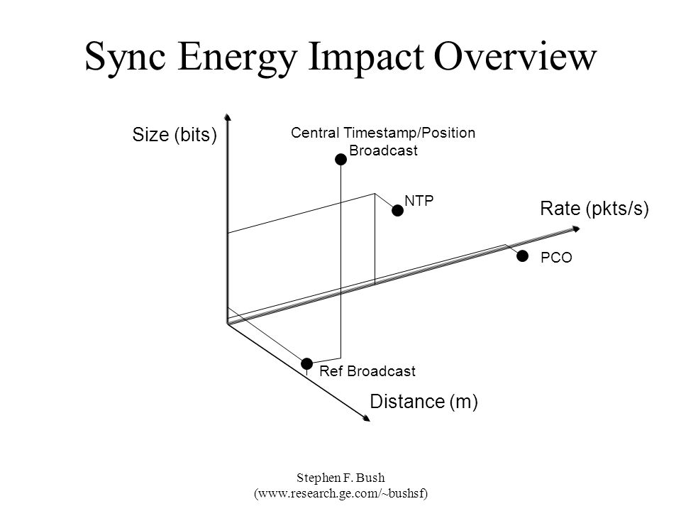 Sync Energy Impact Overview