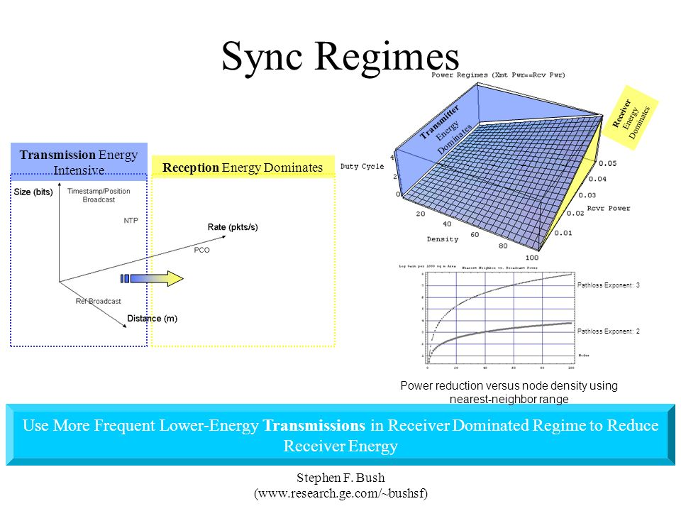 Sync Regimes Receiver Energy Dominates. Transmitter Energy Dominates. Reception Energy Dominates.