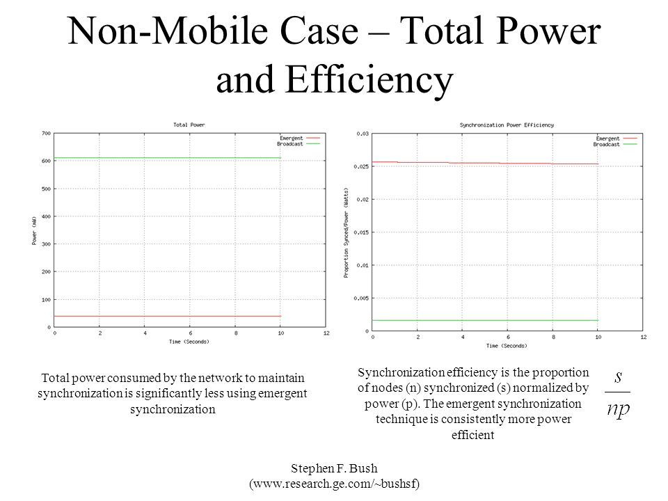 Non-Mobile Case – Total Power and Efficiency