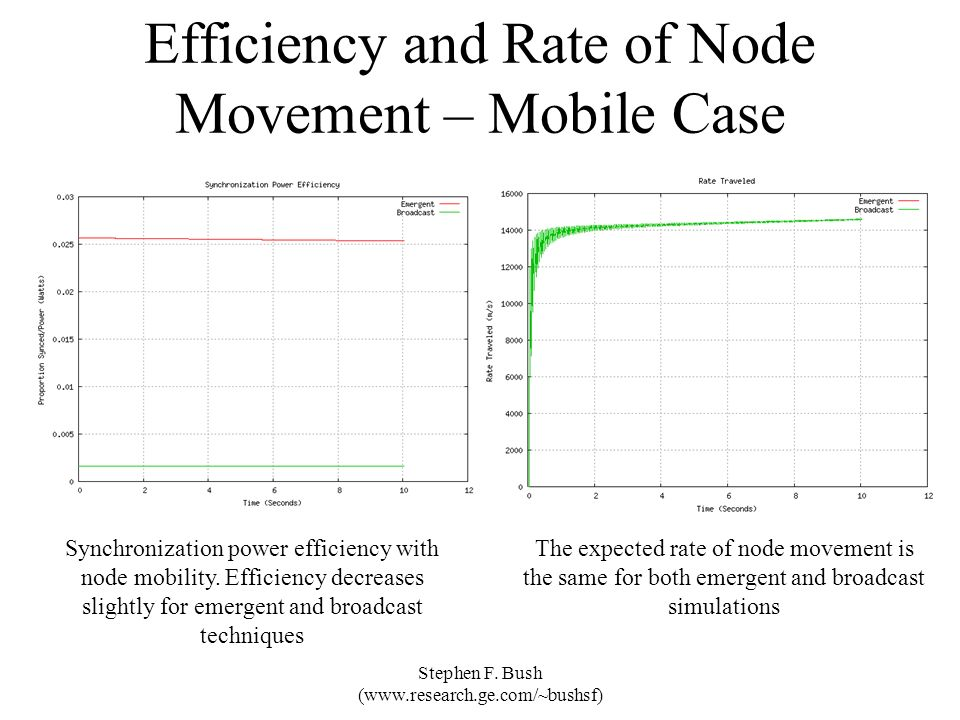 Efficiency and Rate of Node Movement – Mobile Case