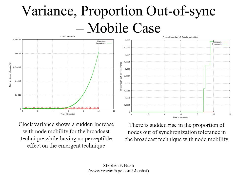 Variance, Proportion Out-of-sync – Mobile Case