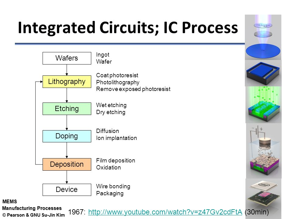 Integrated circuit fabrication ppt 28 images for Design of oxidation pond ppt