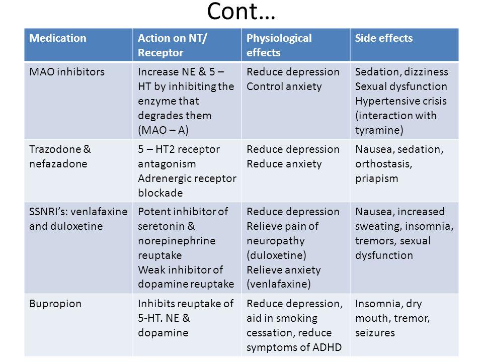 Trazodone Medication Side Effects