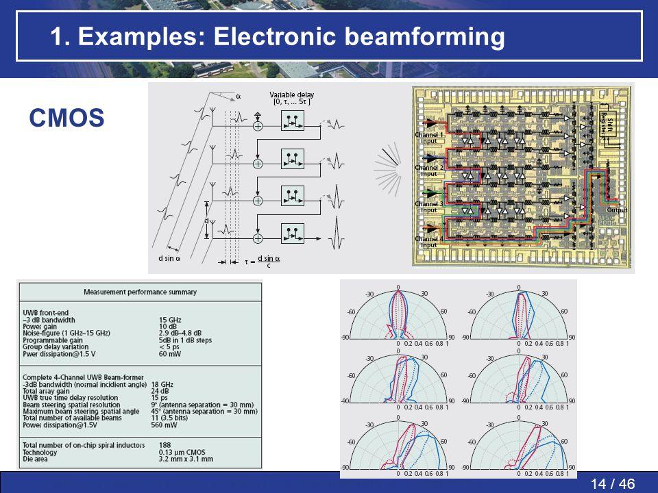 1. Examples: Electronic beamforming