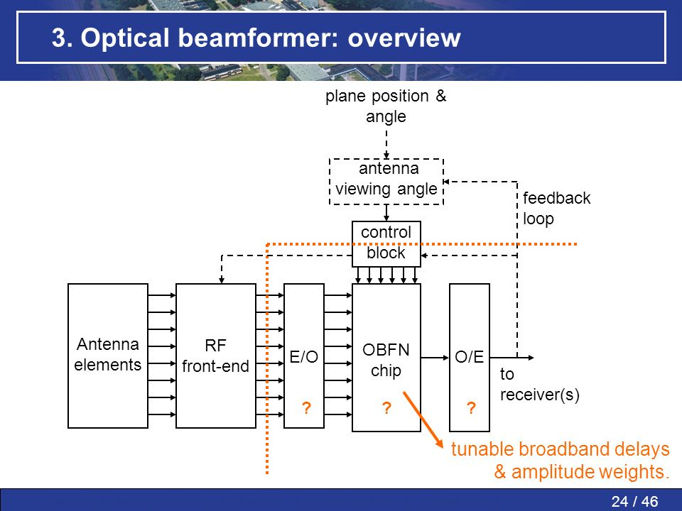 3. Optical beamformer: overview