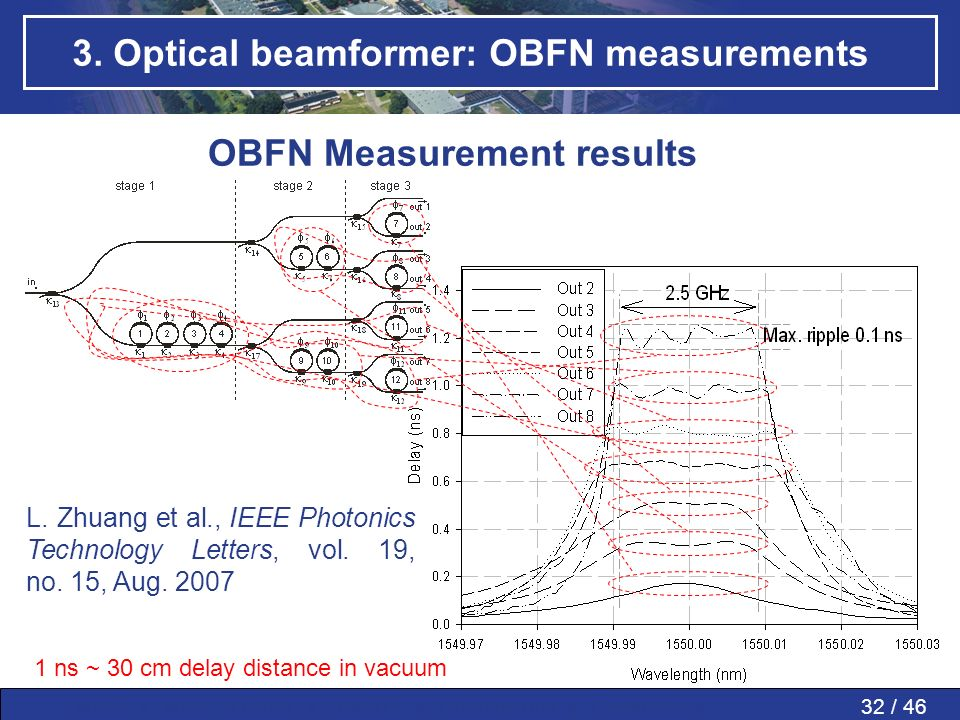 3. Optical beamformer: OBFN measurements