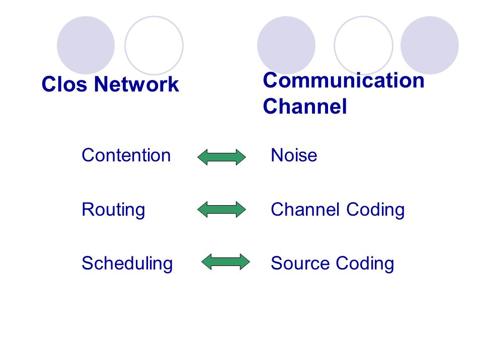 Communication Channel Clos Network