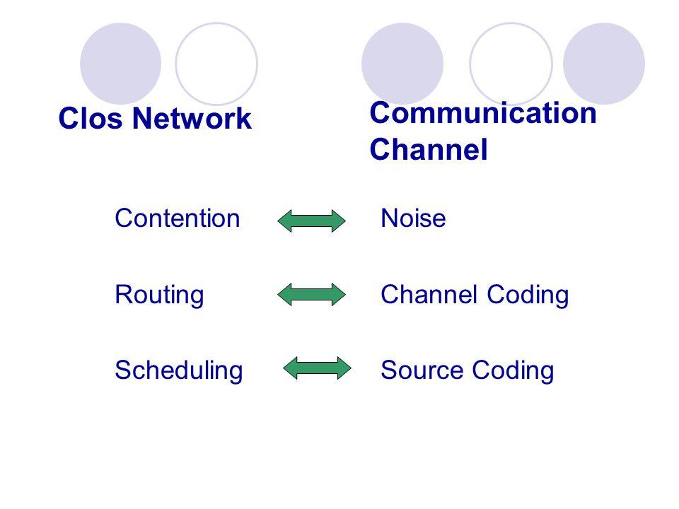 Communication Channel Clos Network