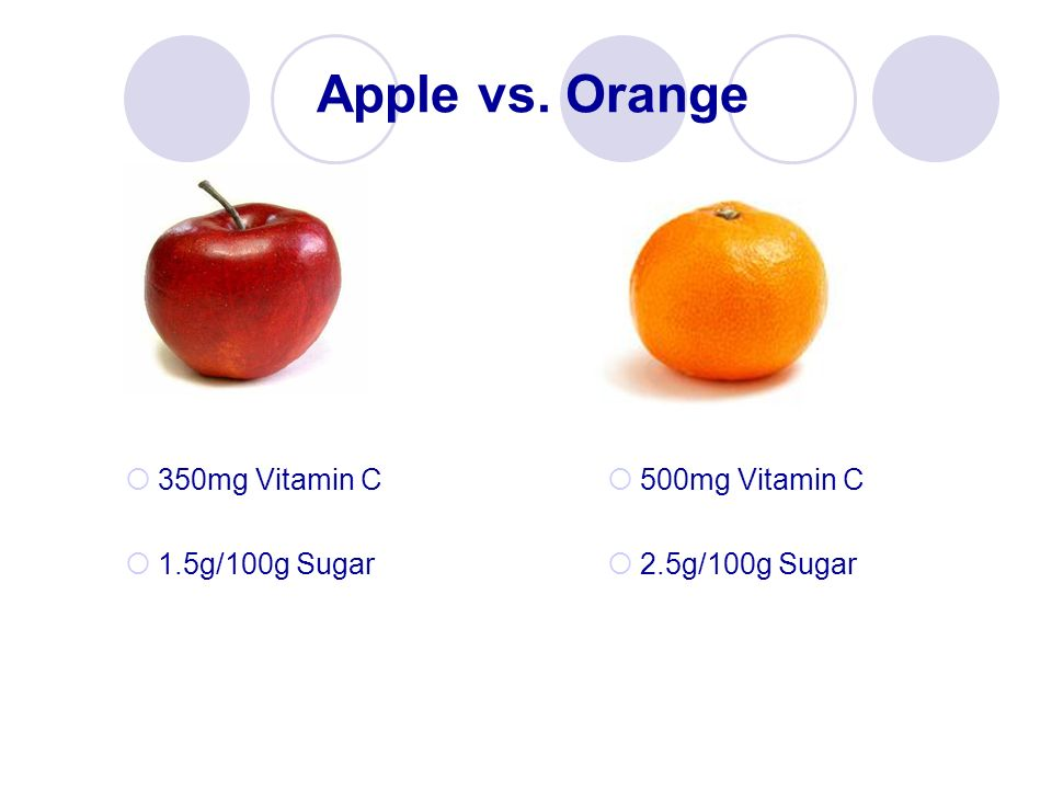 Apple vs. Orange 350mg Vitamin C 1.5g/100g Sugar 500mg Vitamin C