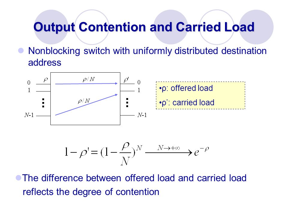 Output Contention and Carried Load