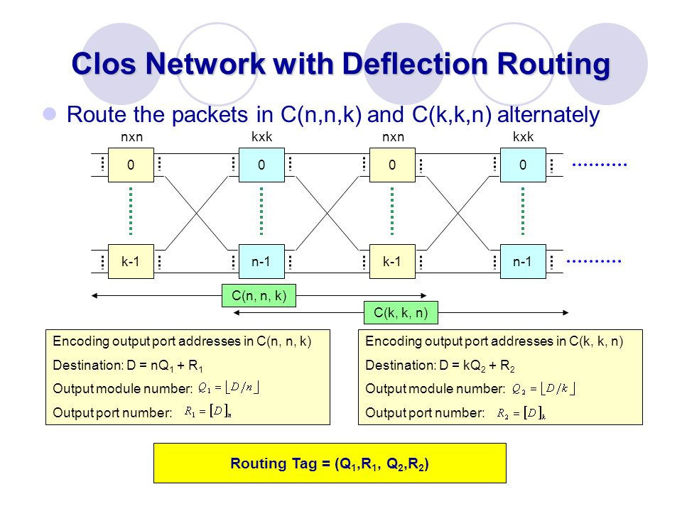 Clos Network with Deflection Routing