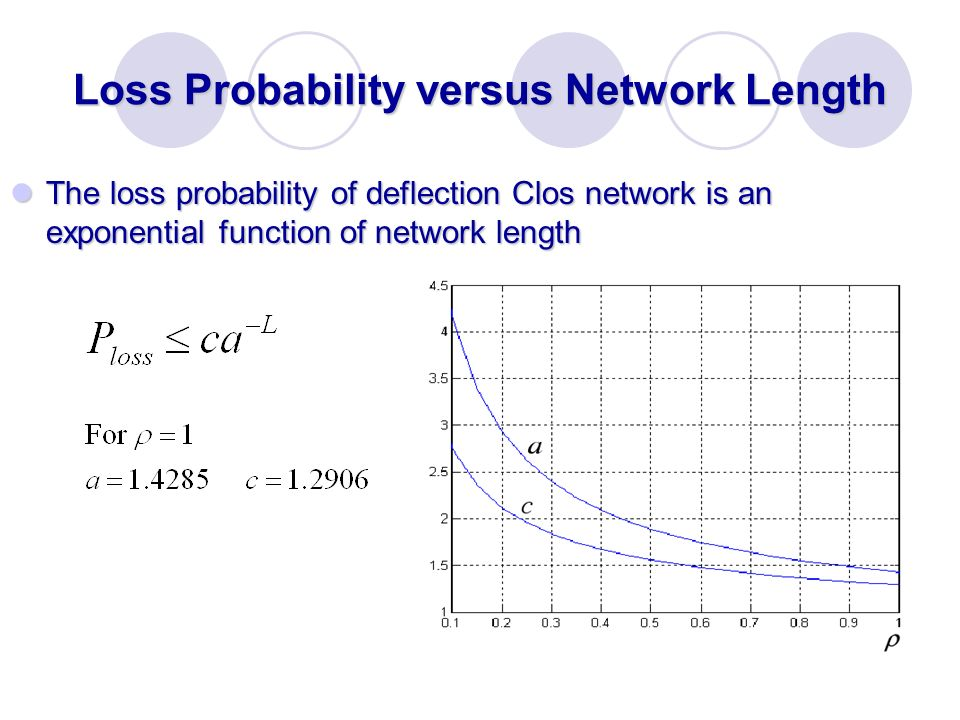 Loss Probability versus Network Length