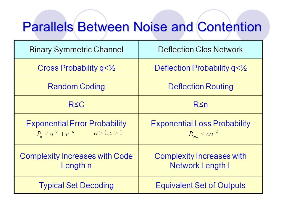 Parallels Between Noise and Contention