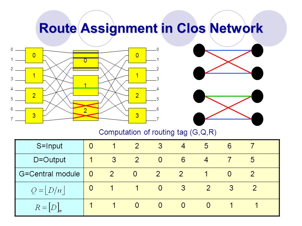 Route Assignment in Clos Network