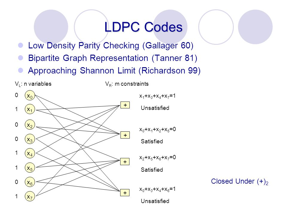 LDPC Codes Low Density Parity Checking (Gallager 60)