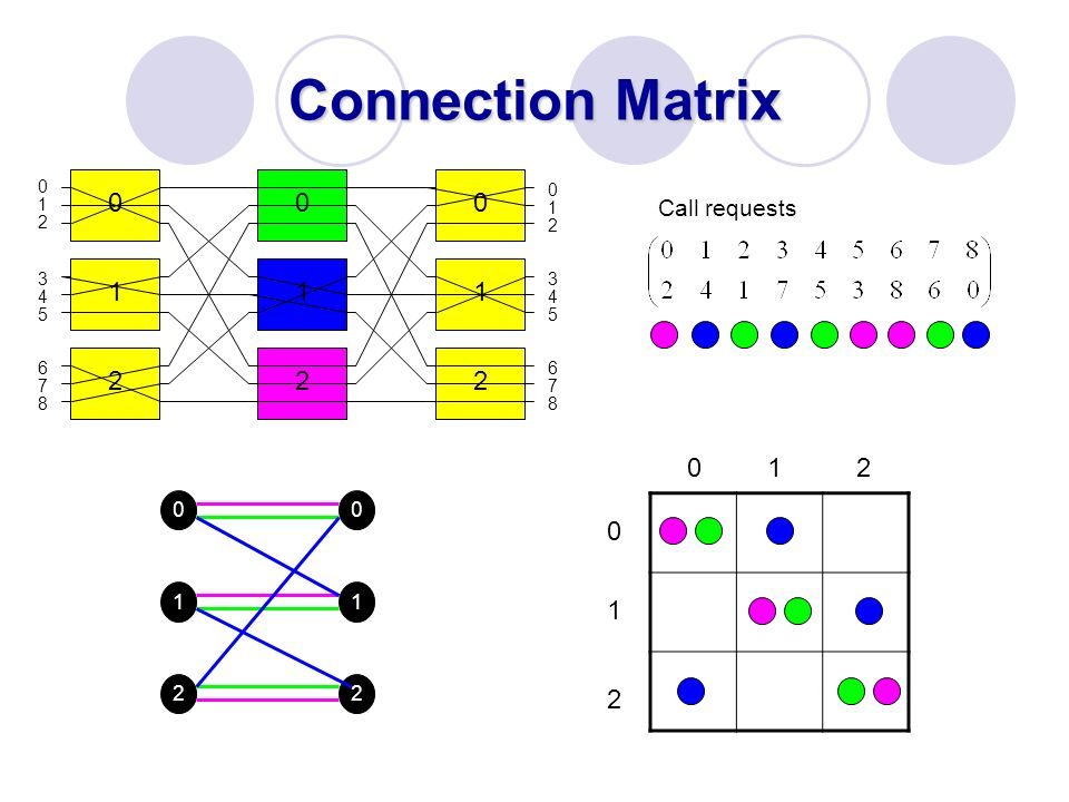Connection Matrix 1 1 1 2 2 2 1 2 1 2 Call requests 1 2 1 1 2 2 3 3 4