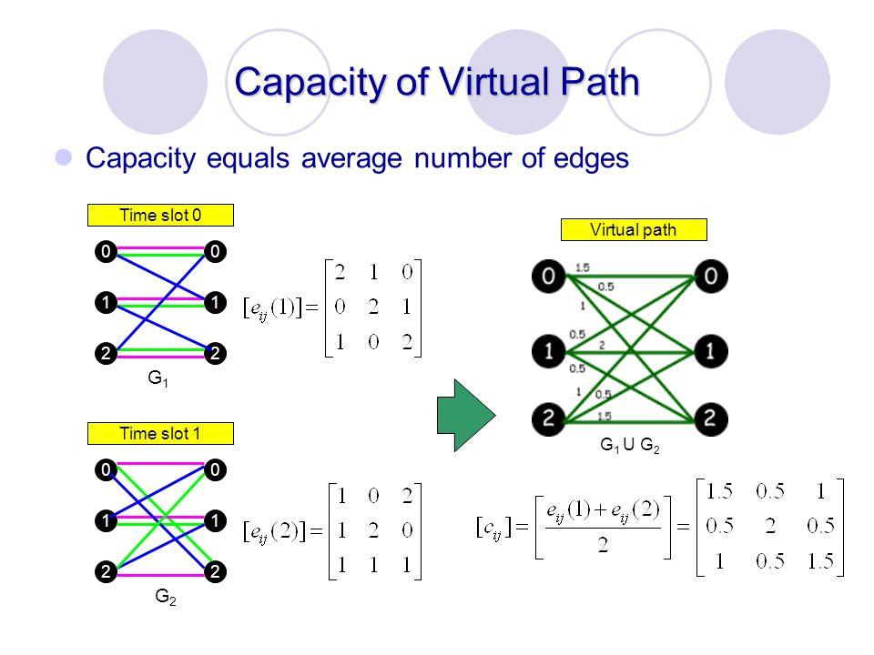 Capacity of Virtual Path