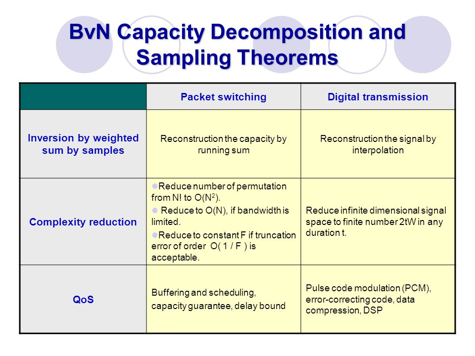 BvN Capacity Decomposition and Sampling Theorems