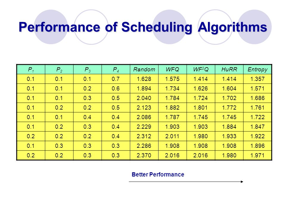 Performance of Scheduling Algorithms