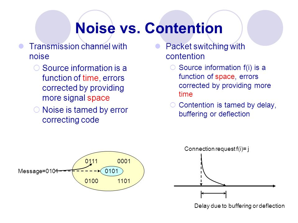 Noise vs. Contention Transmission channel with noise