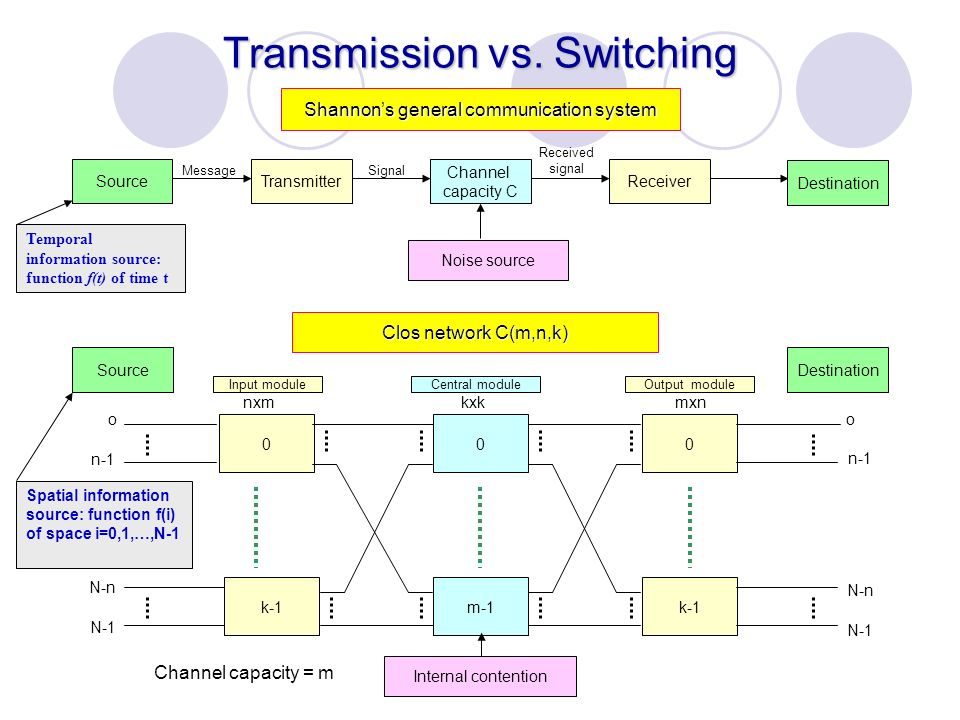 Transmission vs. Switching