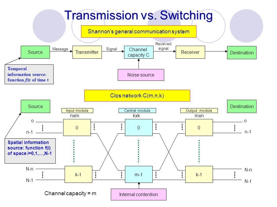 Transmission vs. Switching
